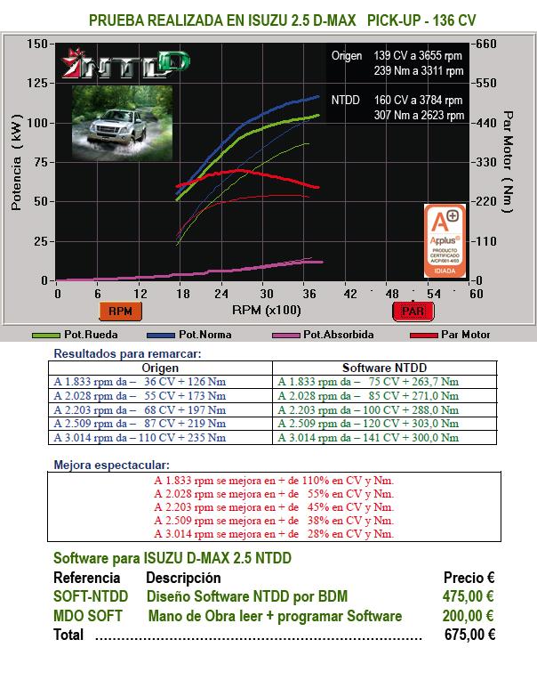 PRUEBA ISUZU D-MAX 2.5 163CV