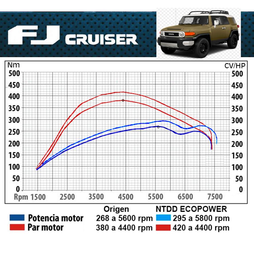 FJ_Cruiser_Curva potencia con software NTDD
